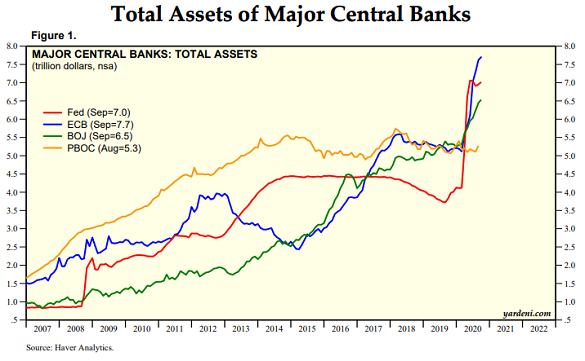Chart of ECB, US Fed, Bank of Japan and PBOC asset holdings, trillion dollars. Source: Haver Analytics