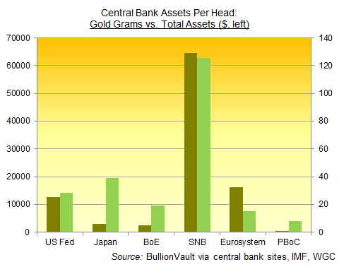 Assets per head of population at SNB, PBoC, Bank of England, US Fed and Eurozone central bank system