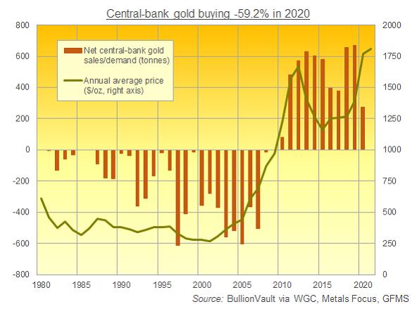 Central bank net gold demand per year, 1980-2020. Source: BullionVault