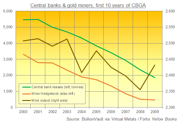 Chart of central-bank gold leasing and miner hedges vs. global mine output, 2000-2009. Source: BullionVault via VM/Fortis