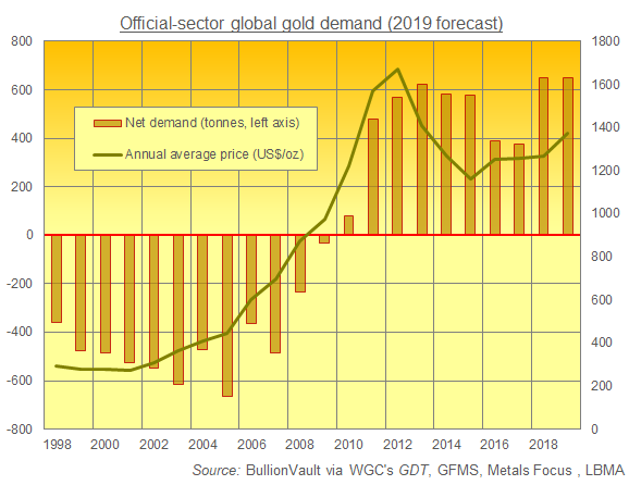 Chart of total central-bank gold reserves vs. price. Source: BullionVault via Metals Focus, GFMS, LBMA