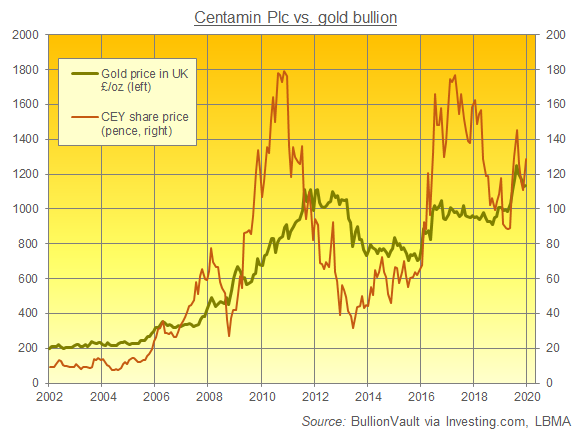 Chart of gold priced in UK Pounds vs. Centamin share price. Source: BullionVault