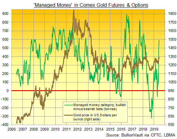 Chart of CFTC data on Managed Money net spec' betting on Comex gold futures and options. Source: BullionVault via various