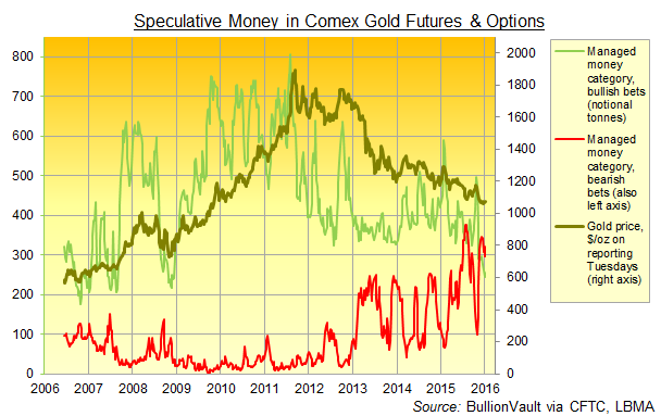 Comex gold futures & options, managed money positioning