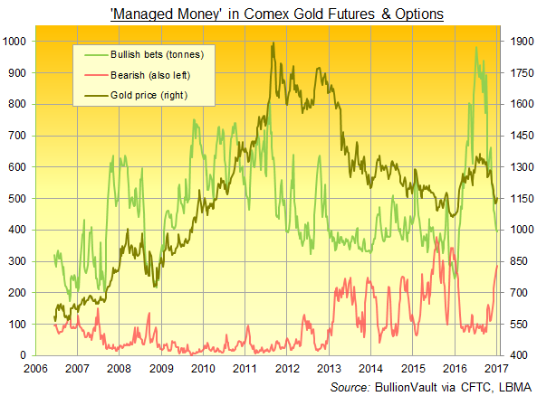 Chart of CFTC's Commitment of Traders data for gold, Managed Money category