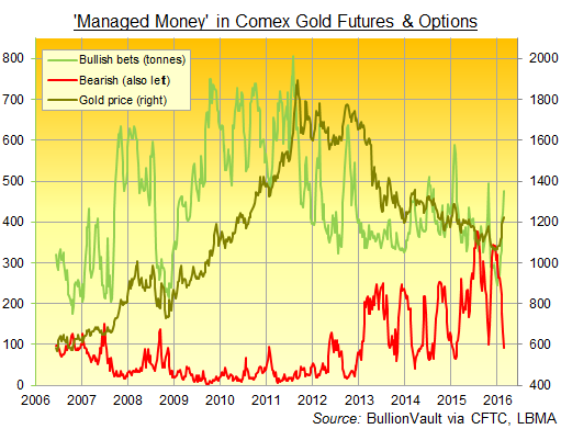 Gold Futures & Margin