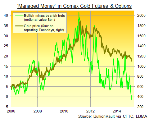 Net speculative position of Managed Money category in US futures and options