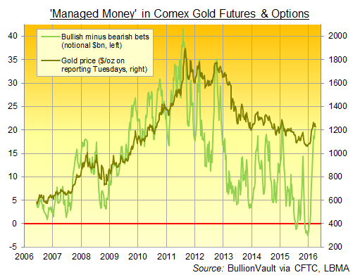 Chart of 'Managed Money' net long in Comex gold futures and options
