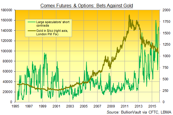 Gross speculative short position in Comex gold futures & options, 1995-2015
