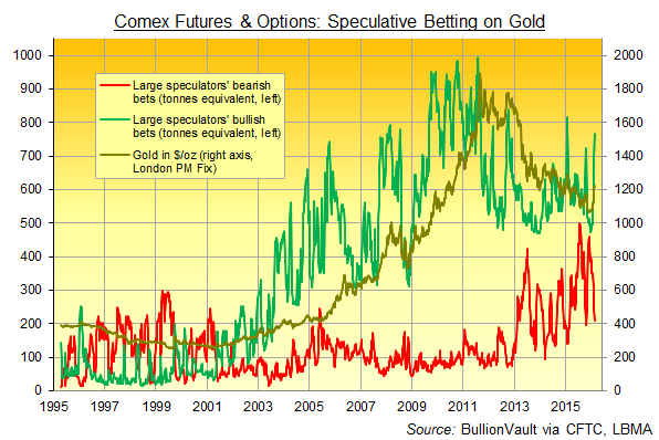 Chart of Comex gold speculators' futures and options position