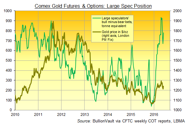 Chart of Comex gold futures and options net speculative betting via CFTC data