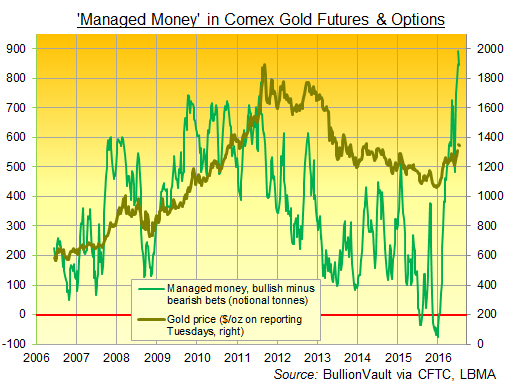 Chart of CFTC's commitment of traders data for Managed Money net long in Comex gold futures & options