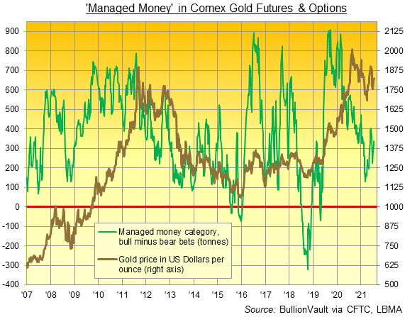 Chart of Managed Money's net spec position in Comex gold futures and options. Source: BullionVault