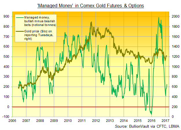Chart of 'Managed Money' net bullish betting on Comex gold futures and options. Source: BullionVault via CFTC