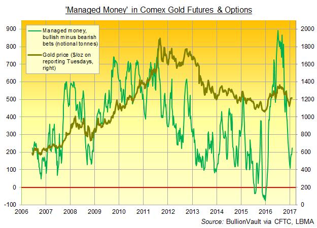 Chart of 'Managed Money' net bullish betting on Comex gold futures and options. Source: BullionVault via CFTC