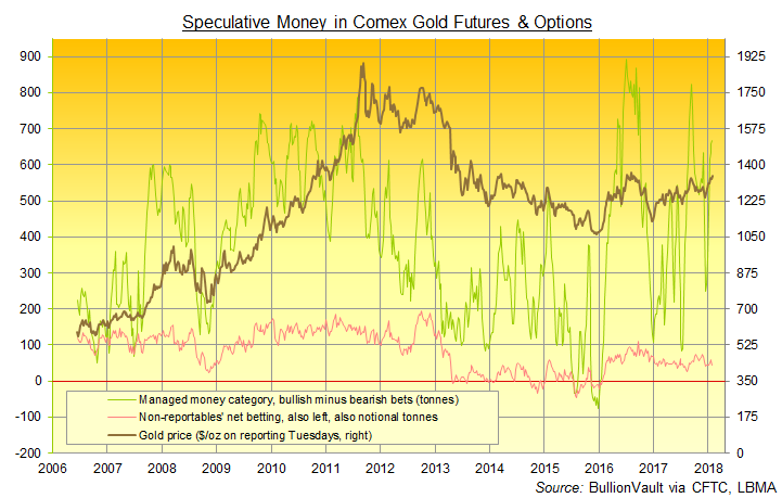Chart of Managed Money and Non-Reportables' speculative betting on Comex gold futures and options. Source: BullionVault via CFTC