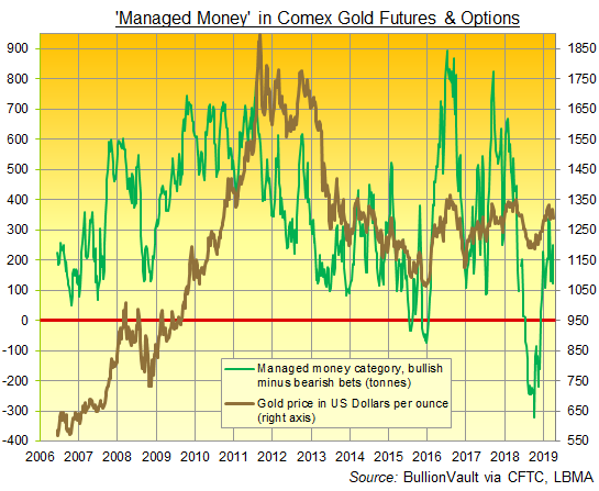 Chart of Managed Money category's net speculative long position in Comex gold futures and options (notional tonnes). Source: BullionVault