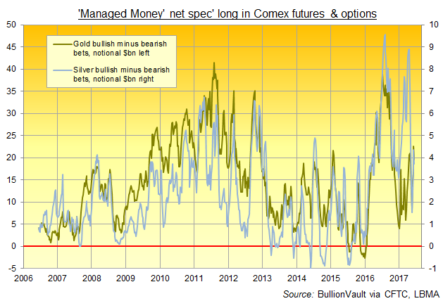 Chart of Comex 'Managed  Money' speculators' net long position in gold vs. silver, total notional value. Source: BullionVault via CFTC, LBMA