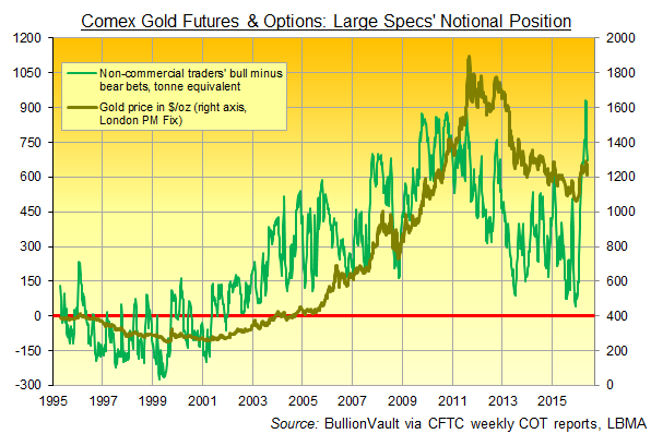 Chart of large speculators' net bullish position, notional tonnes, via Comex gold futures and options