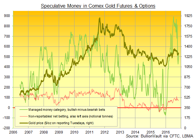 Chart of Managed Money and Non-Reportables' net speculative long in Comex gold futures and options from the CFTC