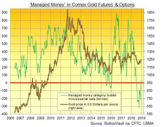 Chart of Managed Money net spec long on Comex gold futures and options. Source: BullionVault via CFTC