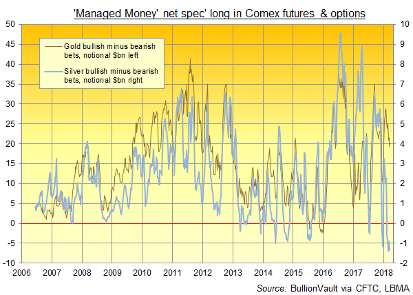 Chart of Managed Money category's net betting in US$bn (notional total) on Comex gold and silver derivatives. Source: BullionVault