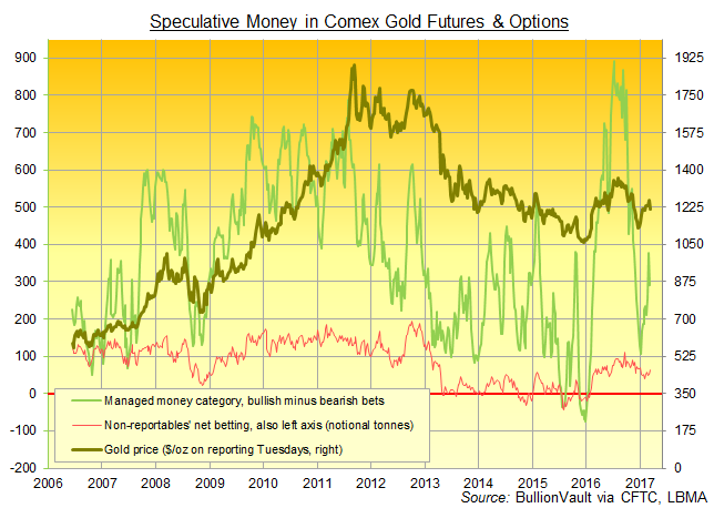 Chart of Managed Money positioning in Comex gold futures and options