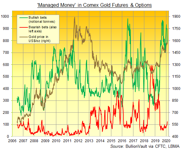 Chart of Managed Money bullish and bearish betting in Comex gold derivatives. Source: BullionVault via CFTC