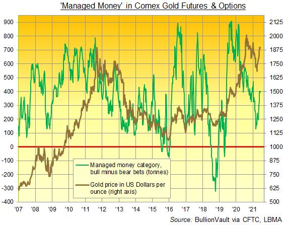 Chart of Managed Money's net bullish betting on Comex gold futures and options. Source: BullionVault