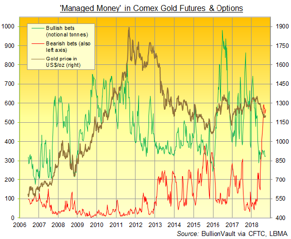 Chart of Managed Money long vs. short bets on Comex gold futures and options. Source: BullionVault