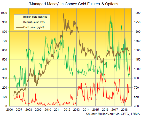 Chart of Managed Money bull and bear bets on Comex gold futures and options. Source: BullionVault via CFTC