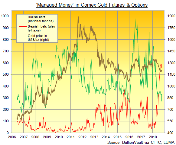 Chart of Managed Money's bullish (green) and bearish bets (red) on Comex gold futures and options. Source: BullionVault via CFTC