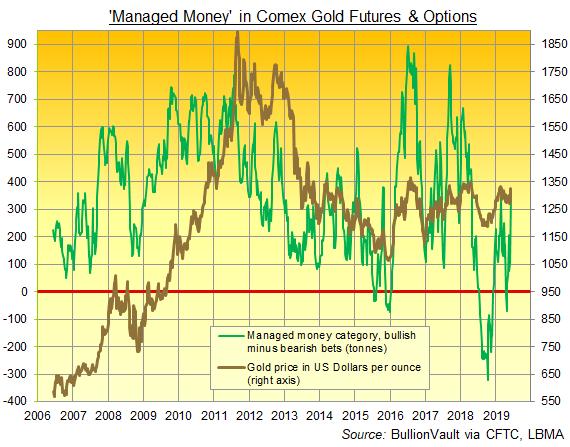 Chart of Comex 'Managed Money' net gold betting. Source: BullionVault via CFTC