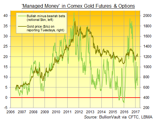 Chart of 'Managed Money' net betting on Comex gold futures and options to 14 March 2017. Source: BullionVault via CFTC data