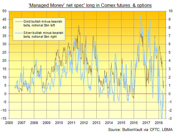Chart of 'Managed Money' net position on Comex gold and silver contracts. Source: BullionVault via CFTC