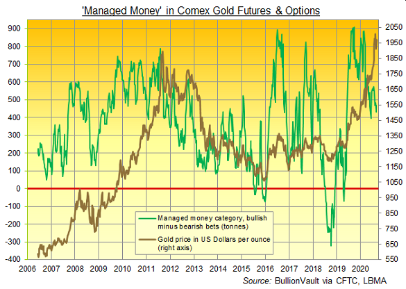 Chart of Managed Money net long position on Comex gold futures and options, tonnes equivalent. Source: BullionVault
