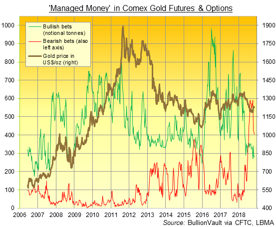 Chart of Managed Money long and short bets on Comex gold futures + options. Soure: BullionVault via CFTC