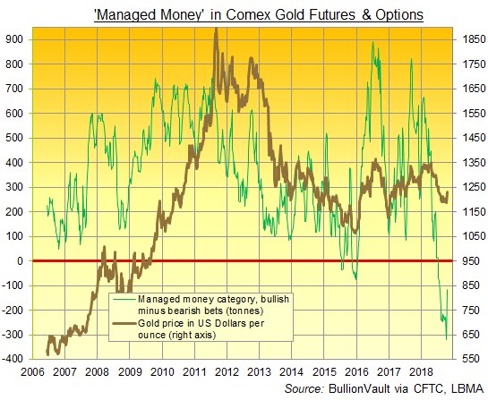 Chart of Managed Money net speculative position in Comex gold futures and options, tonnes equivalent. Source: BullionVault via CFTC