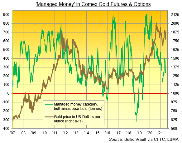 Chart of Managed Money net long position in Comex gold futures and options. Source: BullionVault
