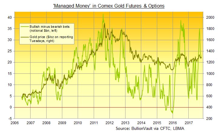 Chart of Managed Money's net long position in Comex futures and options. Source: BullionVault via CFTC