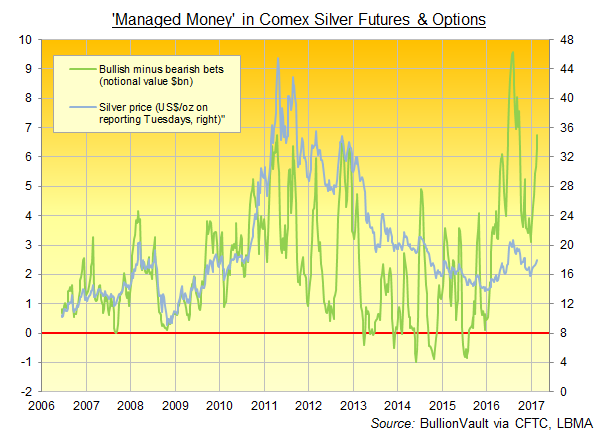 Chart of 'Managed Money's net spec long in Comex silver futures & options, notional $bn. Source: BullionVault via CFTC
