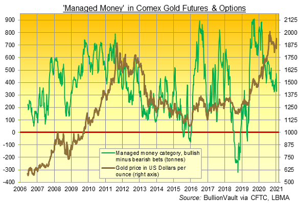 Chart of Managed Money net long position in Comex gold futures and options. Source: BullionVault via CFTC
