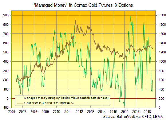 Chart of Managed Money net long (equivalent tonnes) in Comex gold futures and options. Source: BullionVault via CFTC
