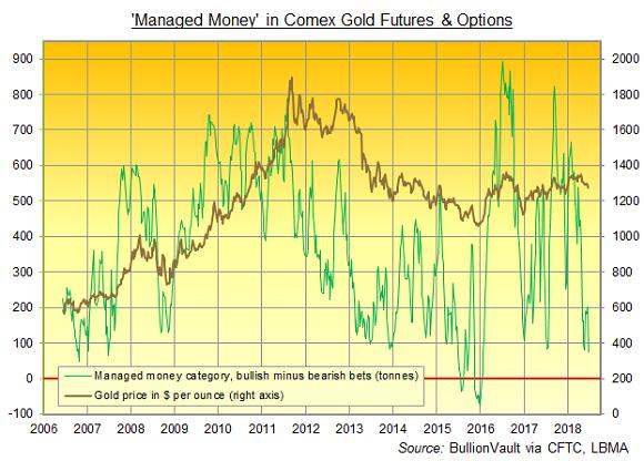 Bullionvault Gold Chart