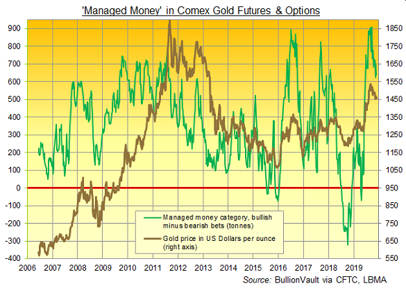 Chart of Managed Money's net long position in Comex gold futures and options, tonnes equivalent. Source: BullionVault via CFTC