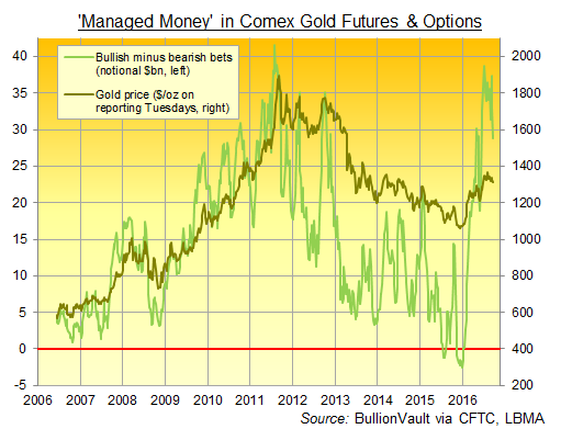 Chart of Managed Money net long in gold futures & options, notional Dollar value. Source: BullionVault via CFTC