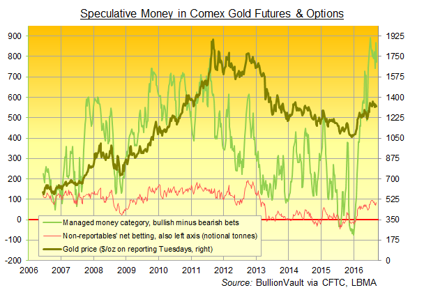 Chart of Managed Money and Non-Reportable Comex traders' net bullish gold betting on futures and options combined