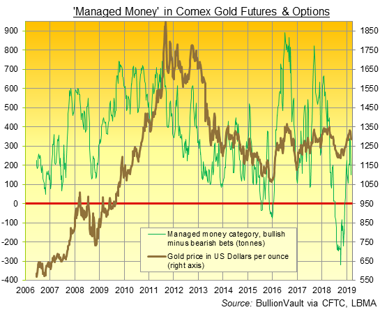 Chart of Managed Money net spec' long on Comex gold futures and options. Source: BullionVault via CFTC