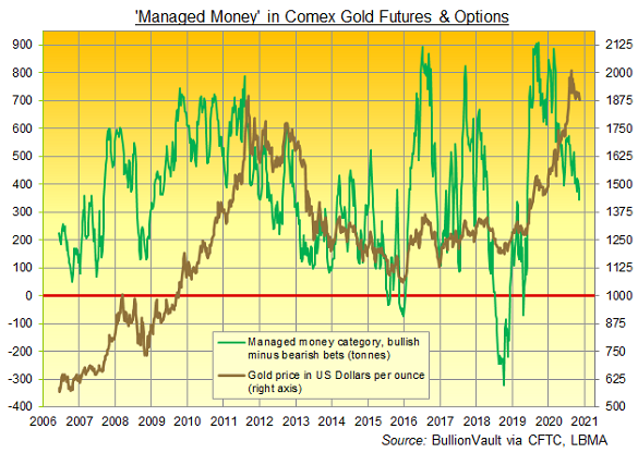 Chart of Managed Money's net long position in Comex gold futures and options. Source: BullionVault via CFTC