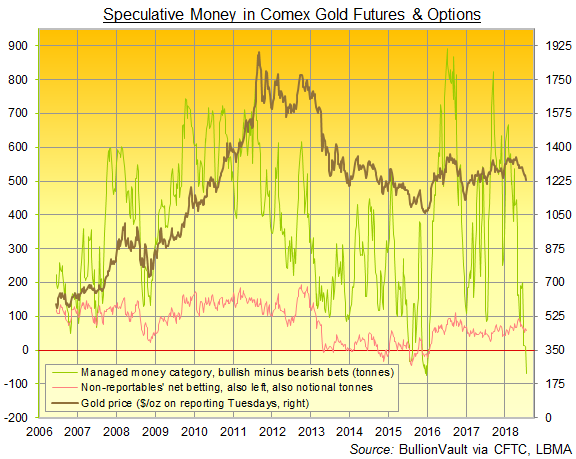 Chart of Managed Money and Non-Reportables' net speculative long position in Comex gold futures and options. Source: BullionVault  via CFTC